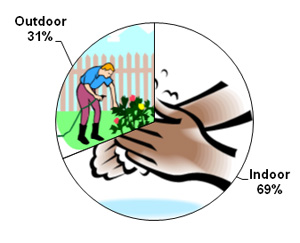 Outdoor Water Usage